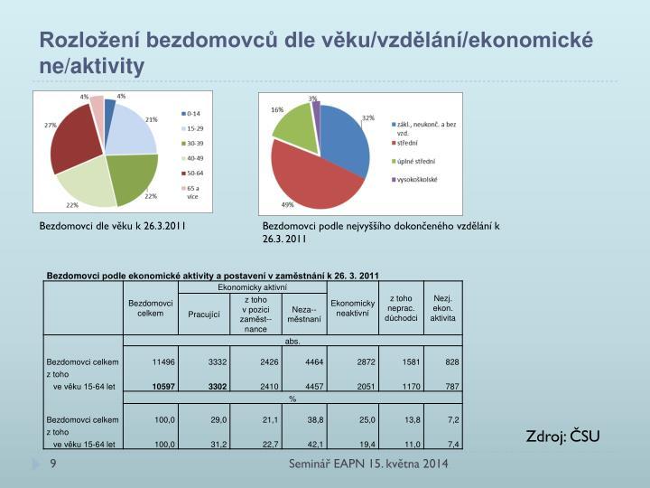 Rozložení bezdomovců dle věku/vzdělání/ekonomické ne/aktivity
