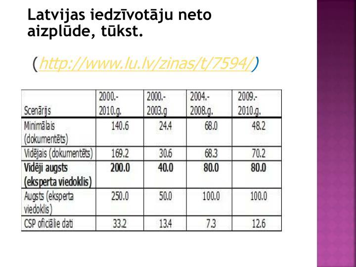Latvijas iedzīvotāju neto