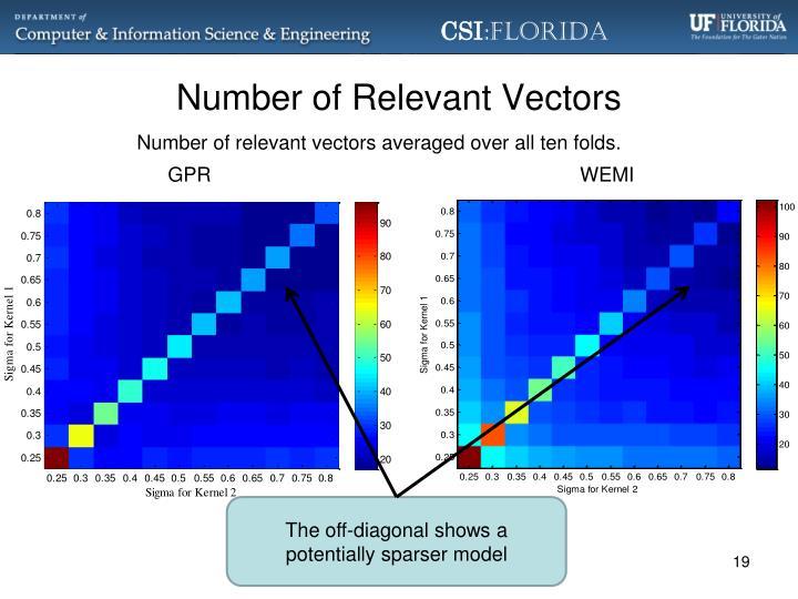 Number of Relevant Vectors
