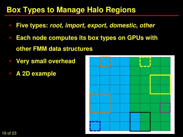 Box Types to Manage Halo Regions