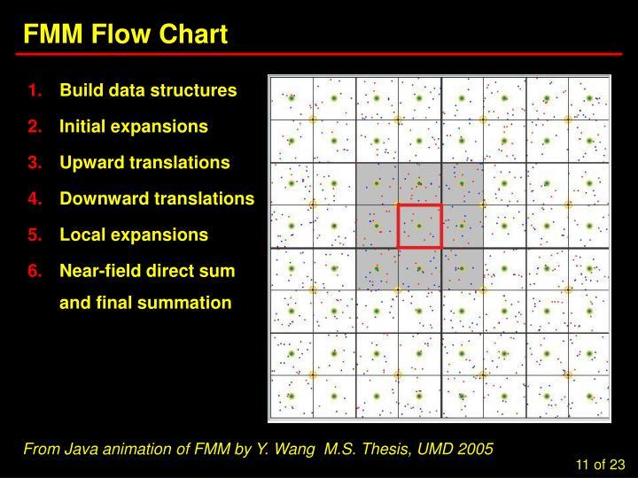 FMM Flow