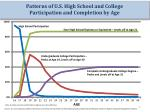 patterns of u s high school and college participation and completion by age