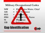 gap identification1