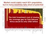 market could viably reach 92 population but in many countries falls short of potential