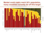 market could viably reach 92 population many countries currently far off this target