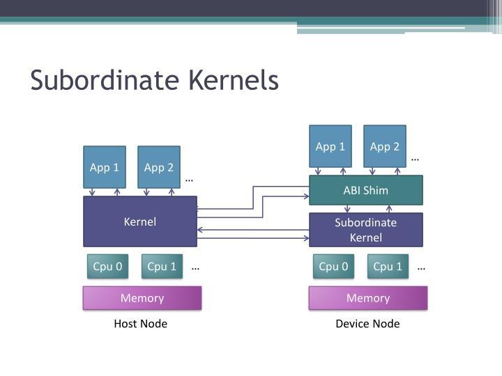 Subordinate Kernels