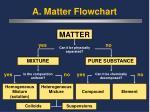a matter flowchart