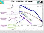 higgs production at the lhc
