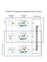 inclusief en integraal samenwerken op drie niveaus