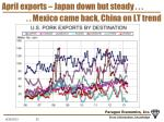 april exports japan down but steady