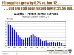 fc supplies grew by 0 7 vs jan 12