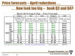 price forecasts april reductions