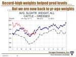 record high weights helped prod levels