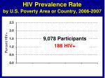 hiv prevalence rate by u s poverty area or country 2006 20071