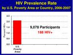 hiv prevalence rate by u s poverty area or country 2006 20072