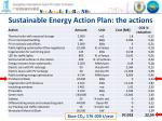 sustainable energy action plan the actions