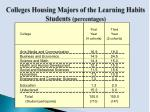 colleges housing majors of the learning habits students percentages