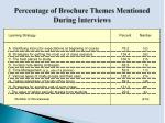 percentage of brochure themes mentioned during interviews