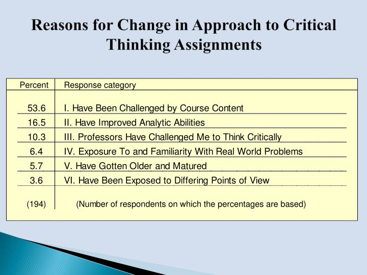 assignment critical thinking presentation Critical thinking is the intellectually disciplined process of actively and skillfully   use writing assignments: wade sees the use of writing as fundamental to.