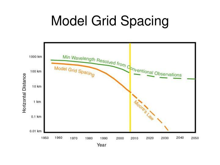 Model Grid Spacing
