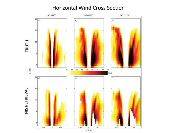 Horizontal Wind Cross Section