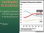 cannabis is illegal