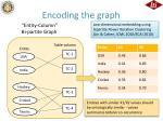 encoding the graph