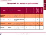 r capitulatif des impacts organisationnels