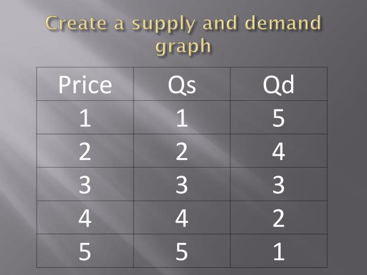 create a supply and demand graph n.