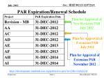 par expiration renewal schedule