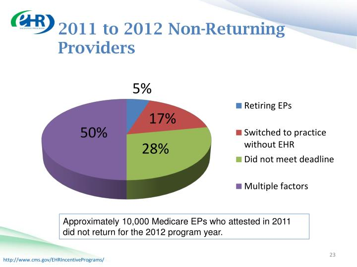 2011 to 2012 Non-Returning Providers