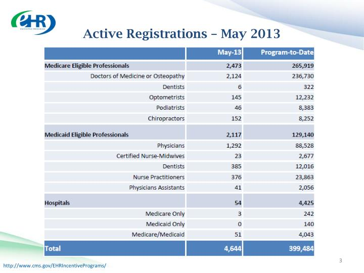 Active registrations may 2013