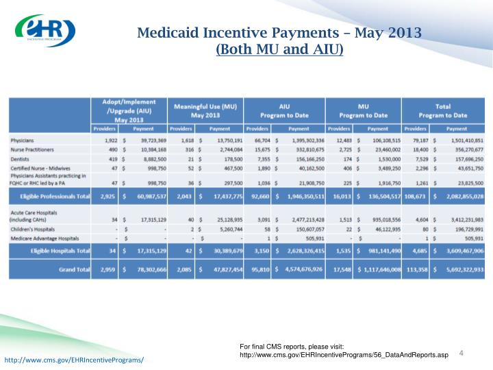 Medicaid Incentive Payments