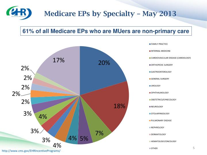 Medicare EPs by Specialty – May 2013