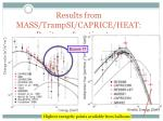 results from mass trampsi caprice heat positrons antiprotons
