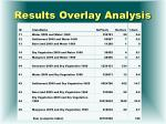 results overlay analysis
