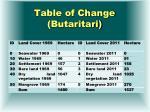 table of change butaritari