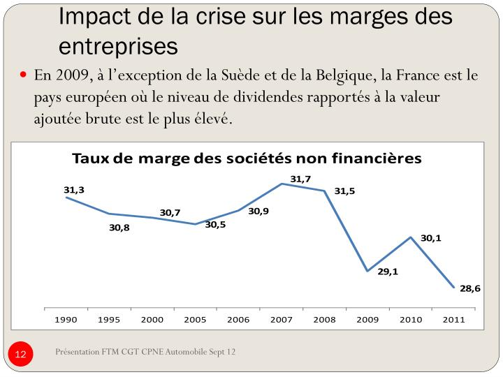 Impact de la crise sur les marges des entreprises