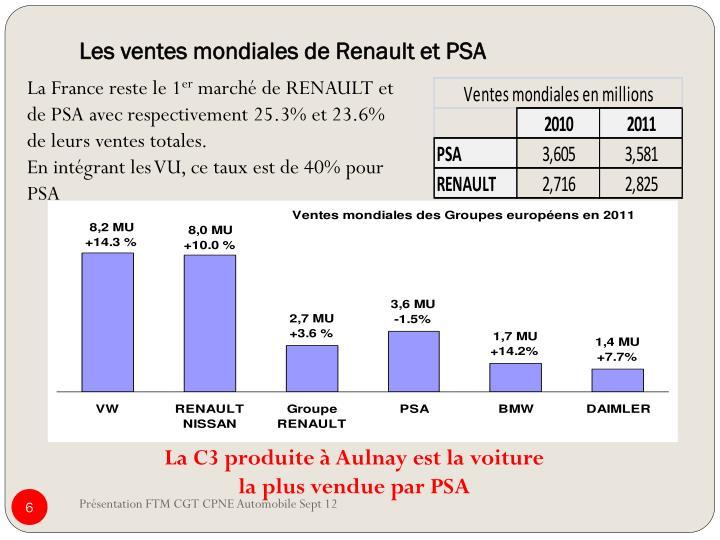 Les ventes mondiales de Renault et PSA