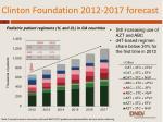 clinton foundation 2012 2017 forecast