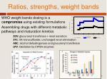 ratios strengths weight bands
