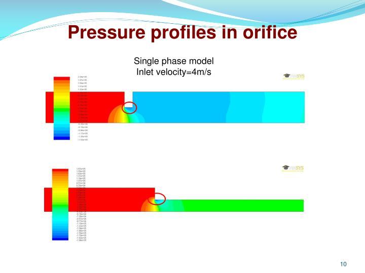 Pressure profiles in orifice