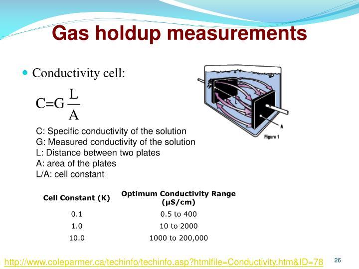 Gas holdup