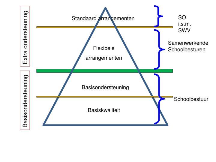 SO i.s.m. SWV