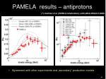 pamela results antiprotons