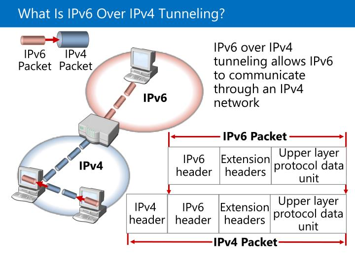 What Is IPv6 Over IPv4 Tunneling?