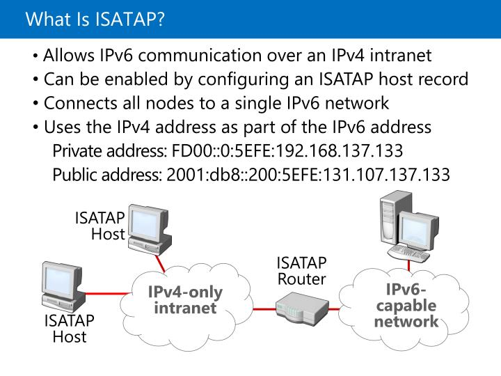 What Is ISATAP?