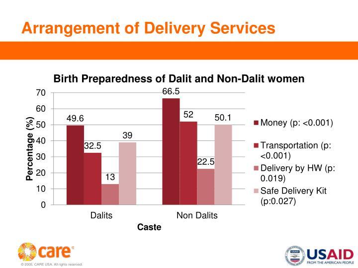 Arrangement of Delivery Services