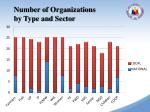 number of organizations by type and sector