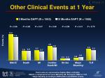 other clinical events at 1 year